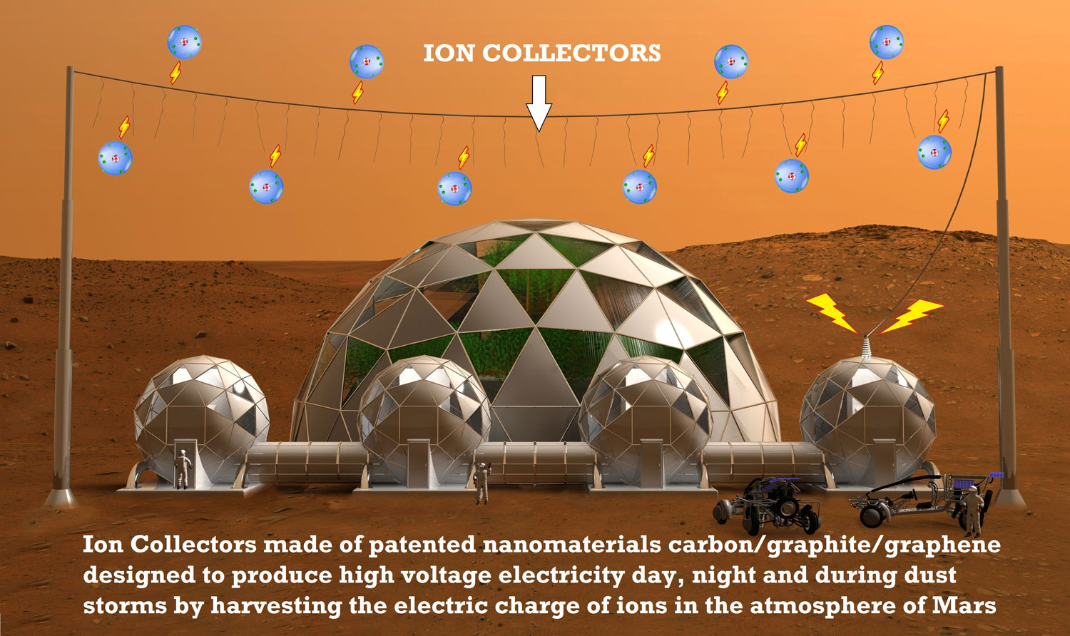 how ion harvesting works on mars